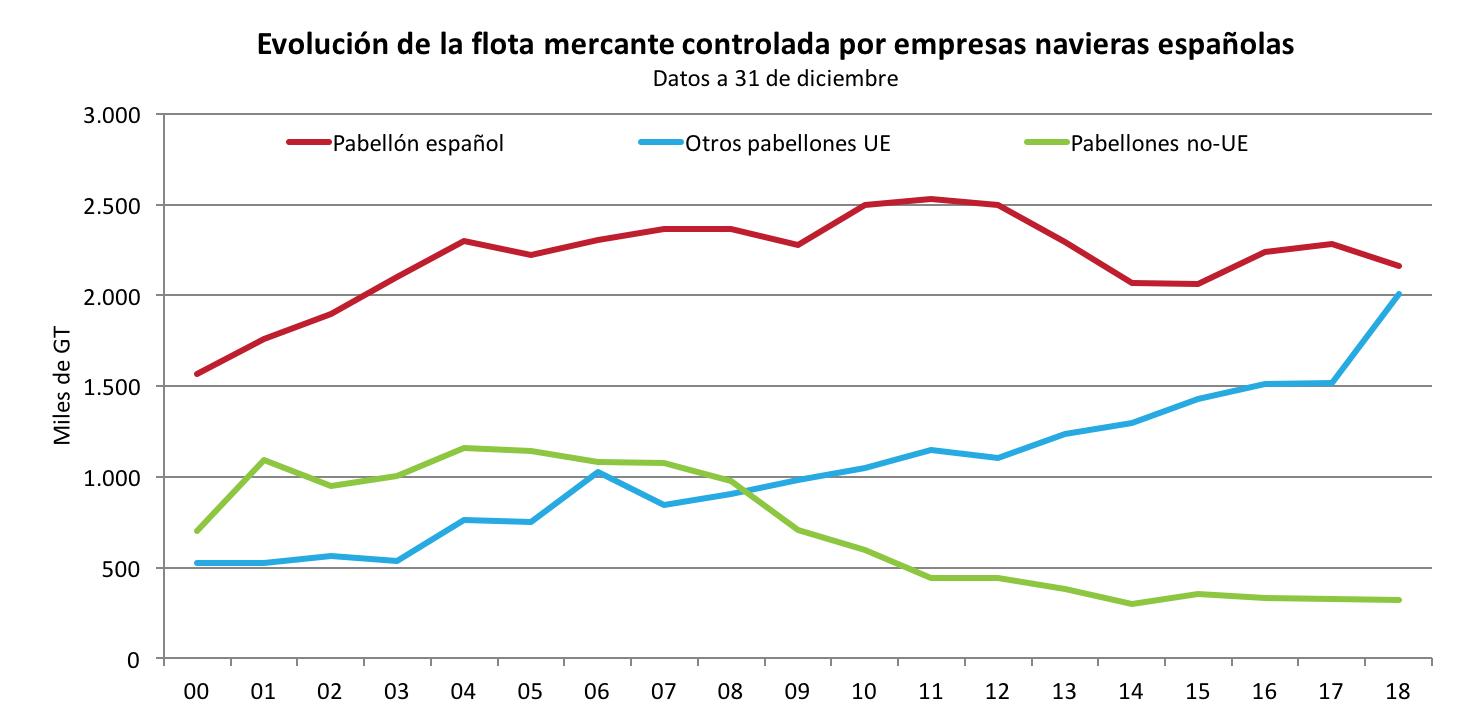 flotacontrolada_grafico