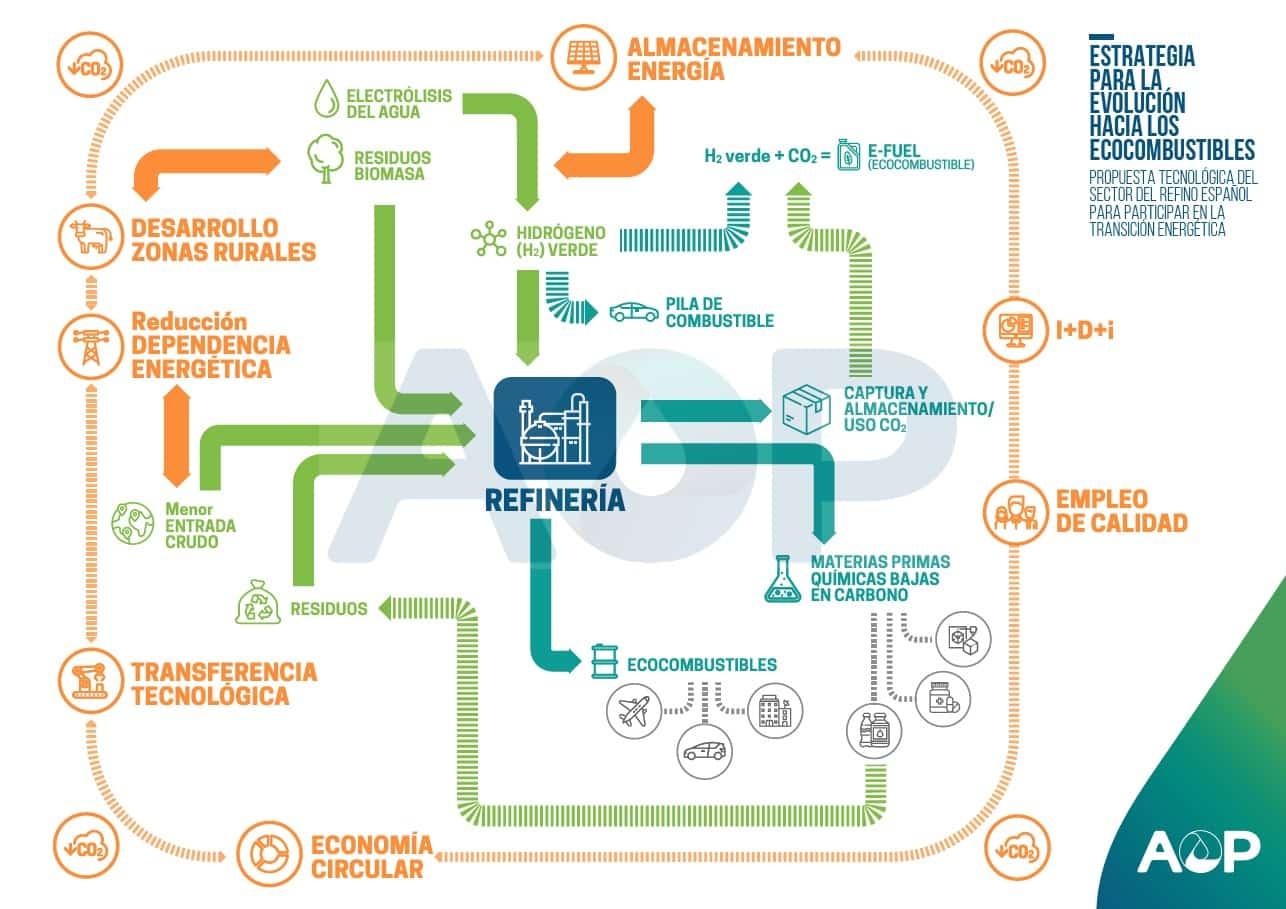 El sector del refino apuesta por el ecocombustible para la reducción del CO2