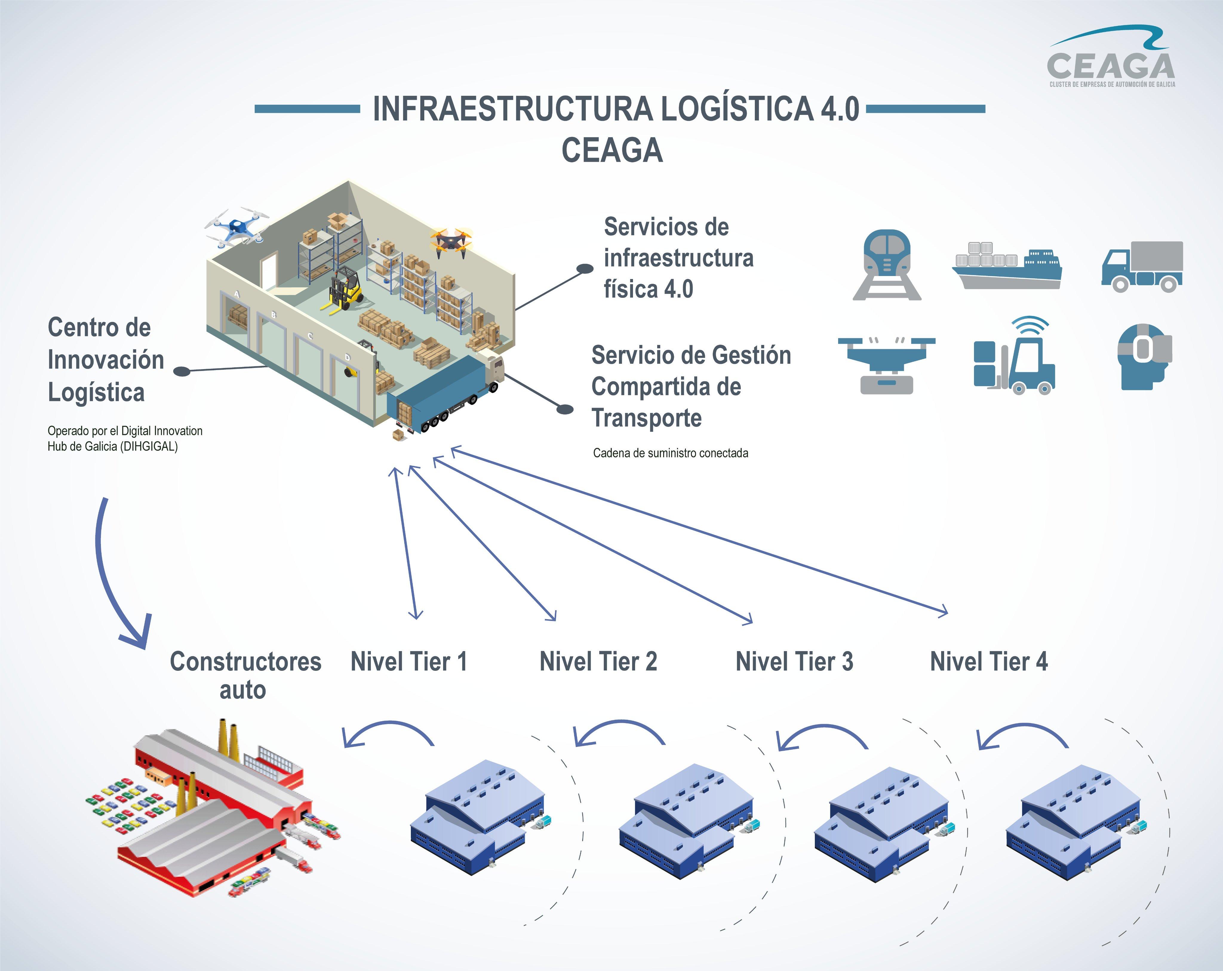 El clúster de automoción liderará el desarrollo de una infraestructura compartida de logística inteligente en Galicia