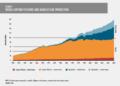 El 78% de los desembarques de capturas de pesca proceden de stock sostenibles