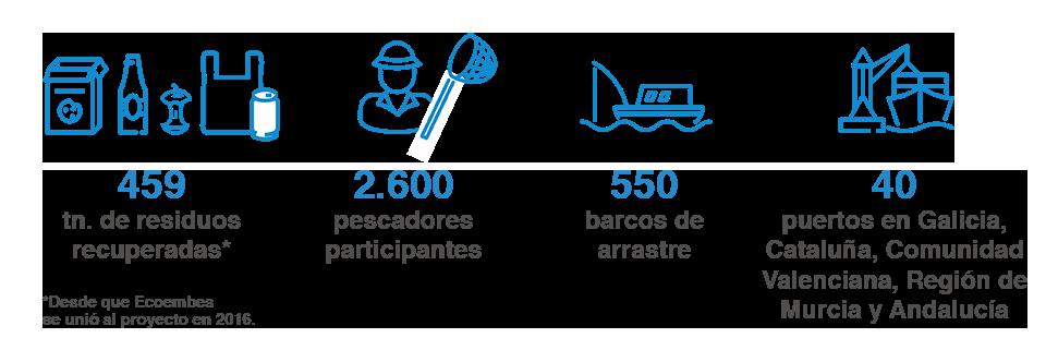 Pescadores andaluces extrajeron 7.680 kilos de basura marina en 2019