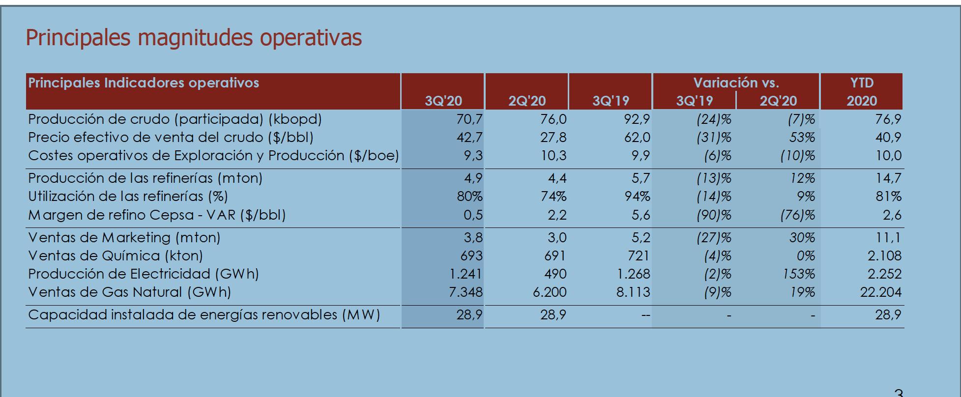 Cepsa obtiene un beneficio de 39 millones de euros frente a los 93 millones negativos del segundo trimestre de 2020