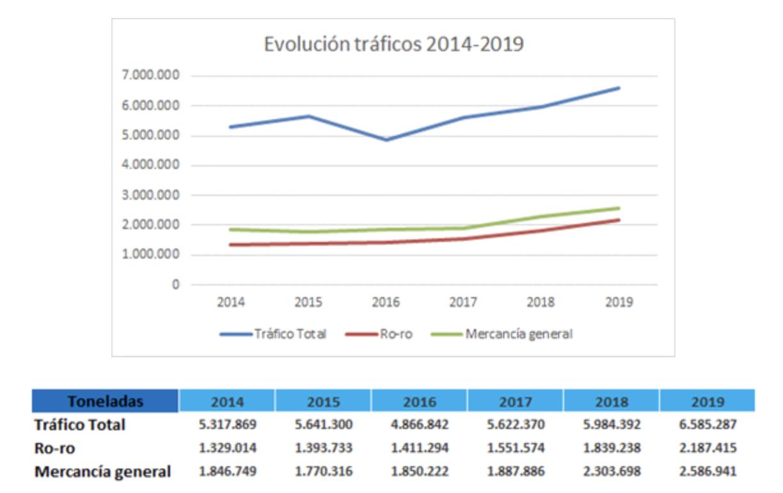 El Puerto de Santander supera los 5'8 millones de toneladas durante 2020 a pesar de la pandemia