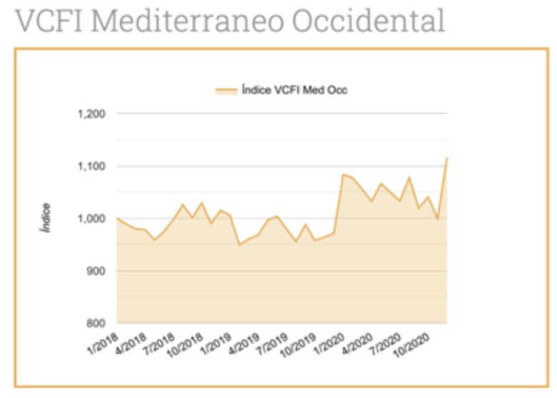 El dinamismo del mercado asiático y la subida de los combustibles aumentan los fletes de Valenciaport