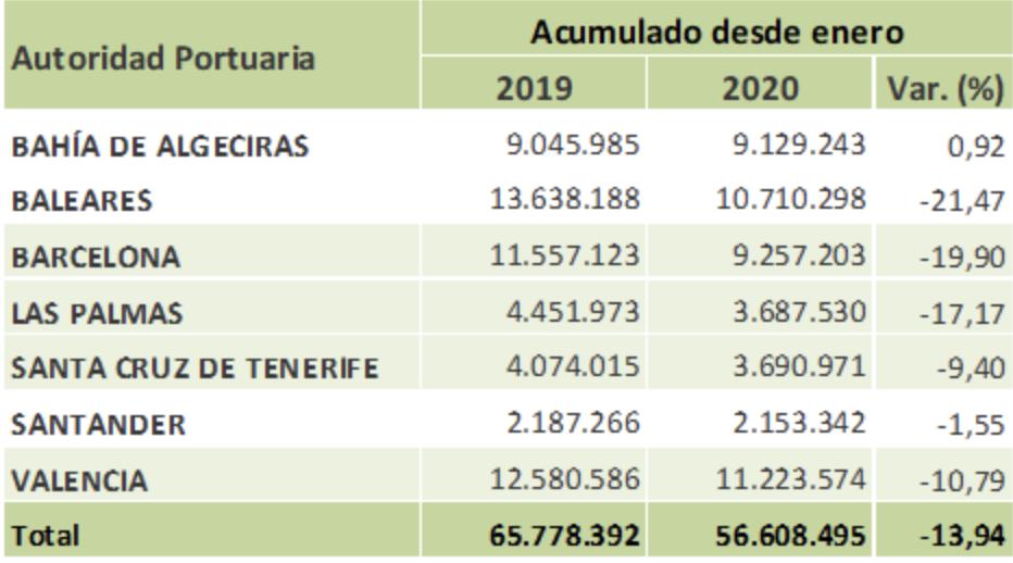 El Puerto de Valencia movió en 2020 más de 11,22 millones de toneladas de mercancías a través de las autopistas del mar
