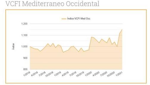 Los fletes inician el año con un aumento del 10,41% en el puerto de Valencia