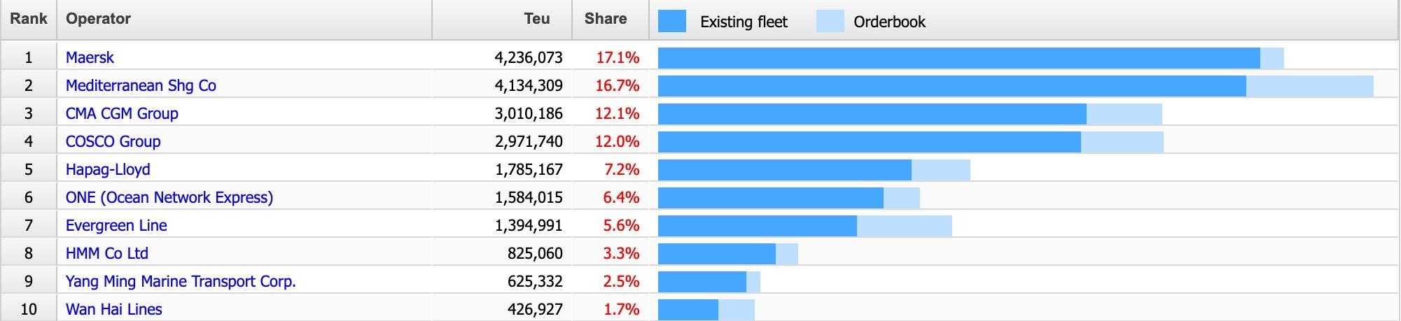 Las diez navieras más importantes del mundo superan los 23.600 millones de euros de beneficios